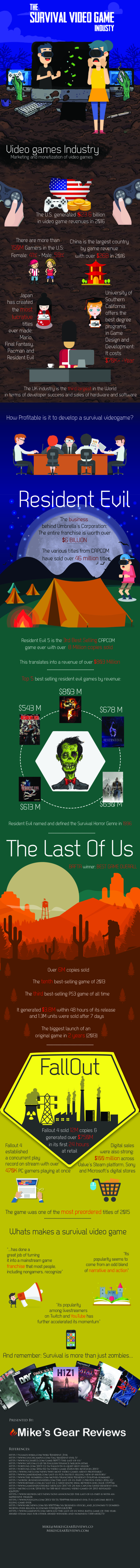 A Look At The Survival Video Games Industry (Infographic)