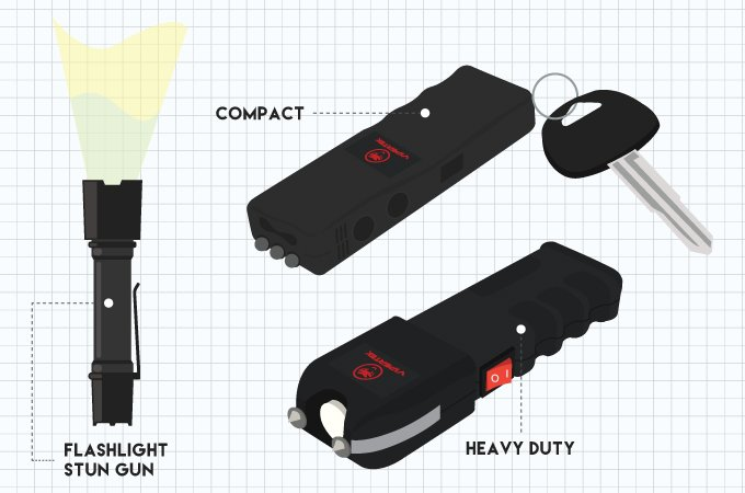 Different kinds of Stun Guns vs Taser devices