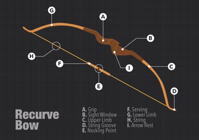 2019 best recurve bow reviews top 6 recurve bows. Black Bedroom Furniture Sets. Home Design Ideas