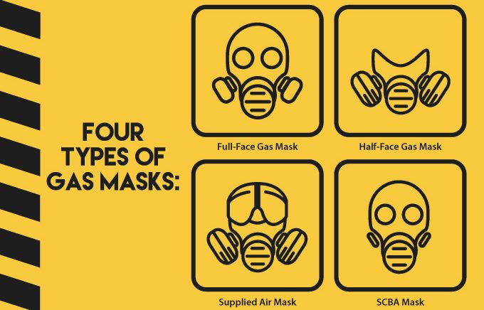 The Best Gas Masks Review