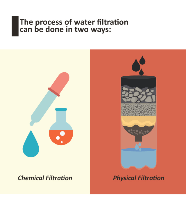 Two Types of Water Filtration