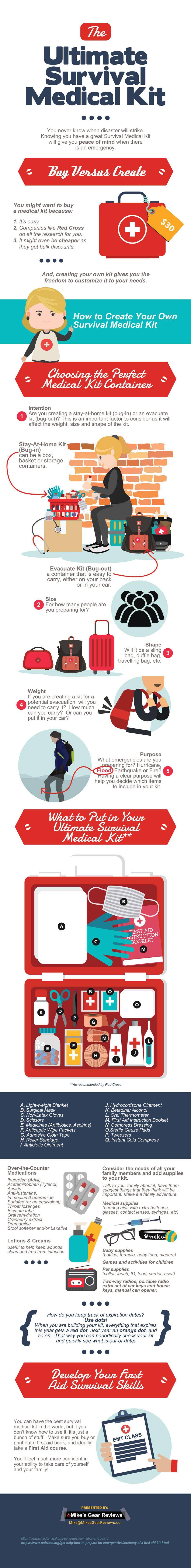 The Ultimate Emergency Survival Medical Kit